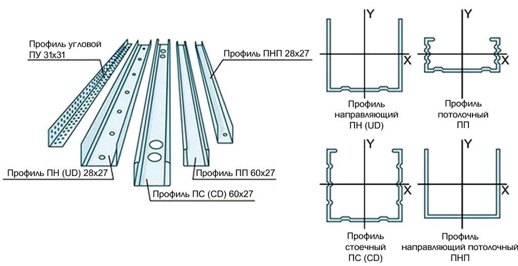 Схема профилей для гипсокартона