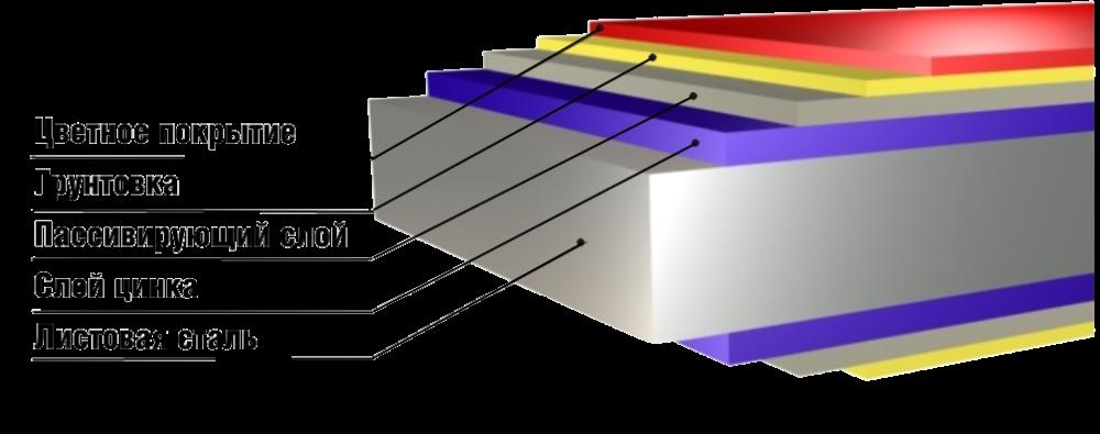 структура плоского листа