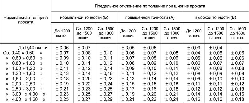 таблица отклонений толщины оцинкованного проката